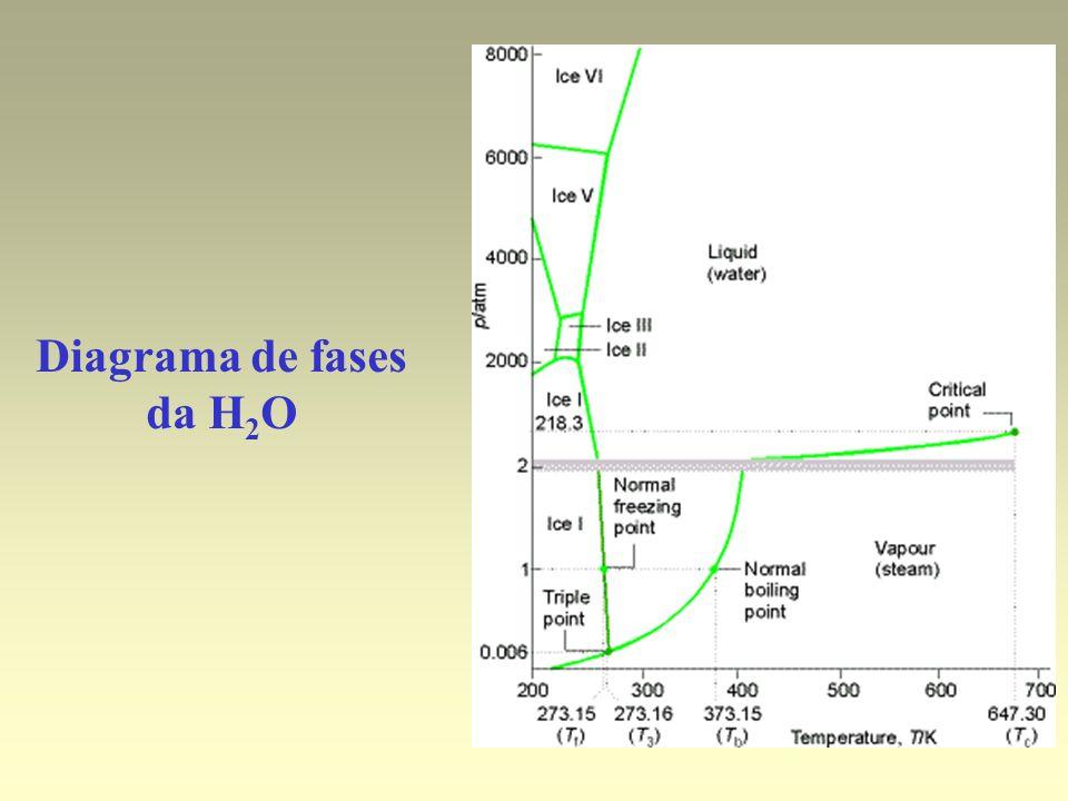 Diagrama de fases da H 2 O