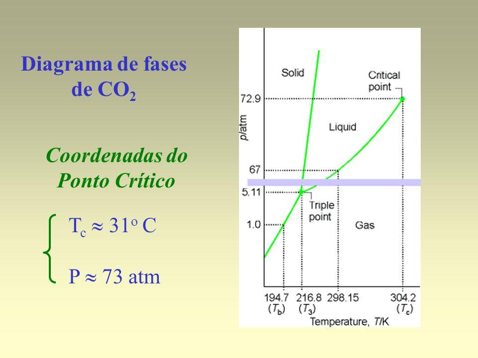 Diagrama de fases de CO 2 Coordenadas do Ponto Crítico T c 31 o C P 73 atm