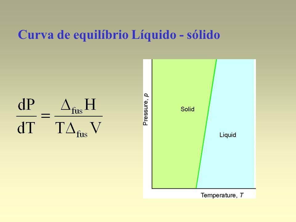 Curva de equilíbrio Líquido - sólido
