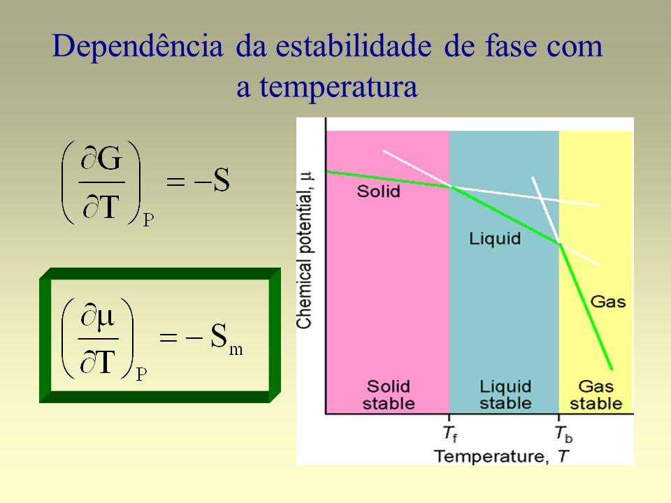 Curvas de Equilíbrio Pressão de vapor do líquido vaporização Pressão de vapor do sólido sublimação Ponto Crítico Pressão Crítica Temperatura crítica Para T > Tc a fase líquida não existe mais Ponto Triplo As três fases estão em equilíbrio