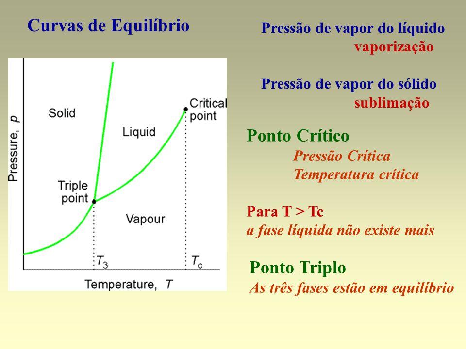 Curvas de Equilíbrio Pressão de vapor do líquido vaporização Pressão de vapor do sólido sublimação Ponto Crítico Pressão Crítica Temperatura crítica P