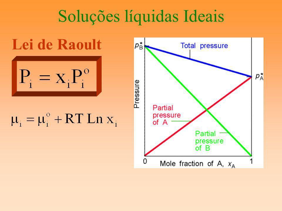 Soluções líquidas Ideais Lei de Raoult