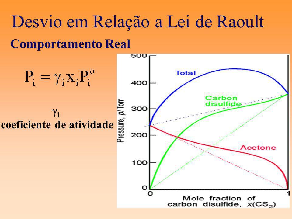 Desvio em Relação a Lei de Raoult Comportamento Real i coeficiente de atividade