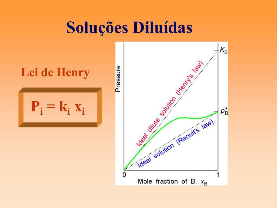 Equilíbrio líquido-gás com gás Gás sob pressão P 2 Gás dissolvido : x 2 P 2 = k 2 x 2 Solubilidade do gás depende de T e P 2 Solução líquida diluída