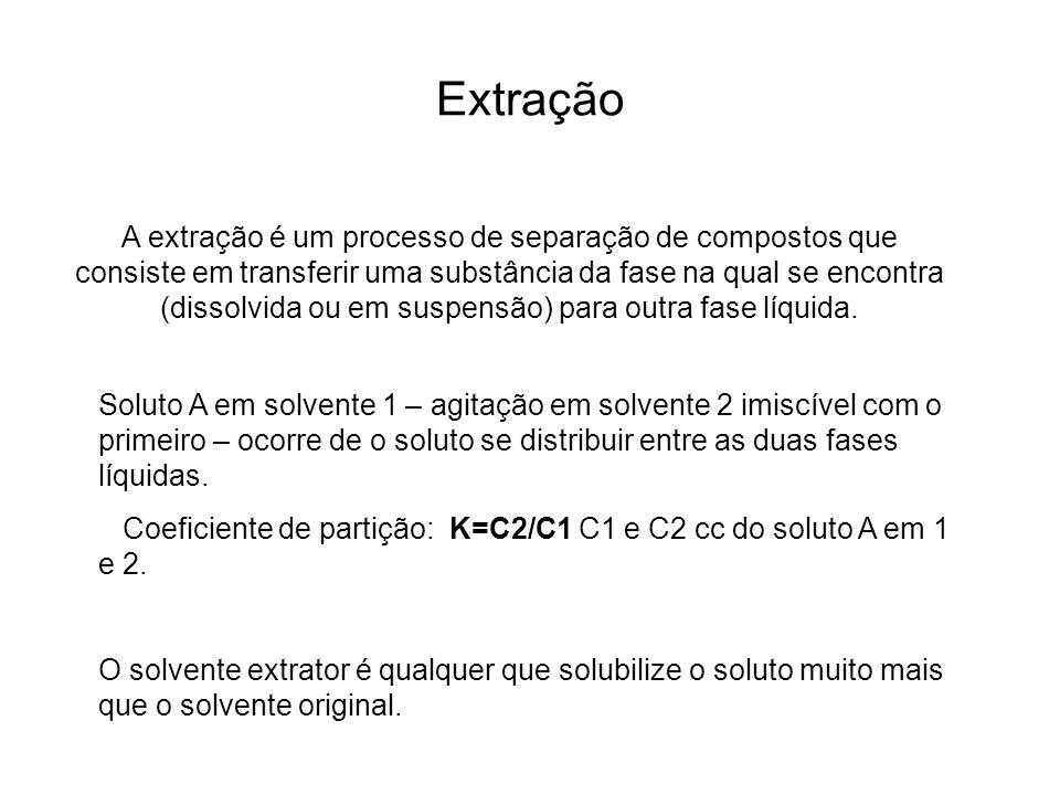 Extração quantidade de solvente extrator. número de vezes da operação.