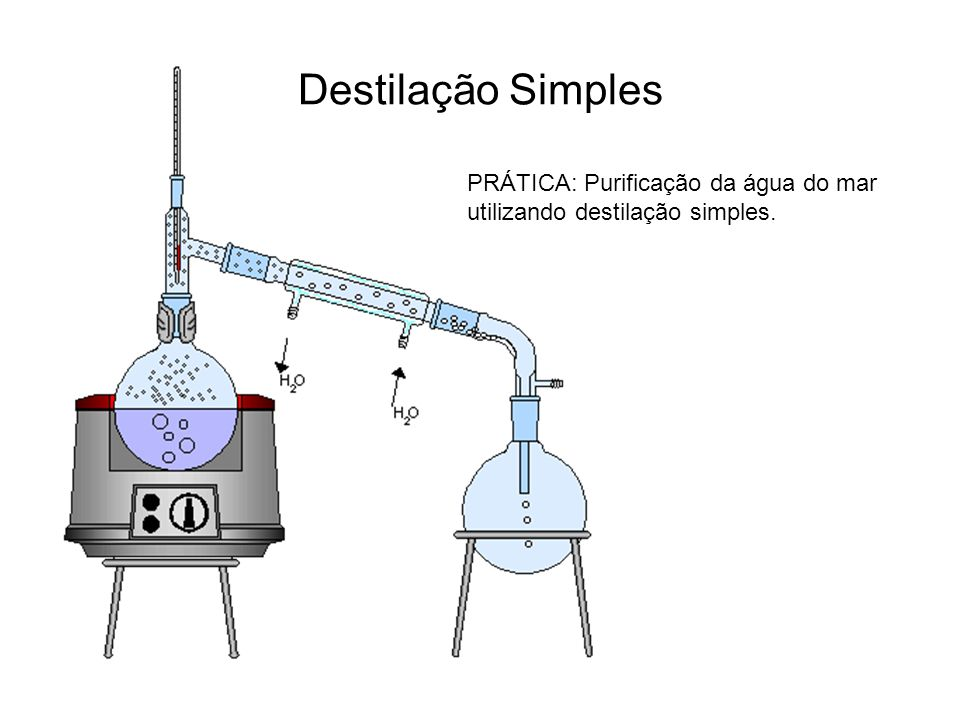 Destilação Simples PRÁTICA: Purificação da água do mar utilizando destilação simples.