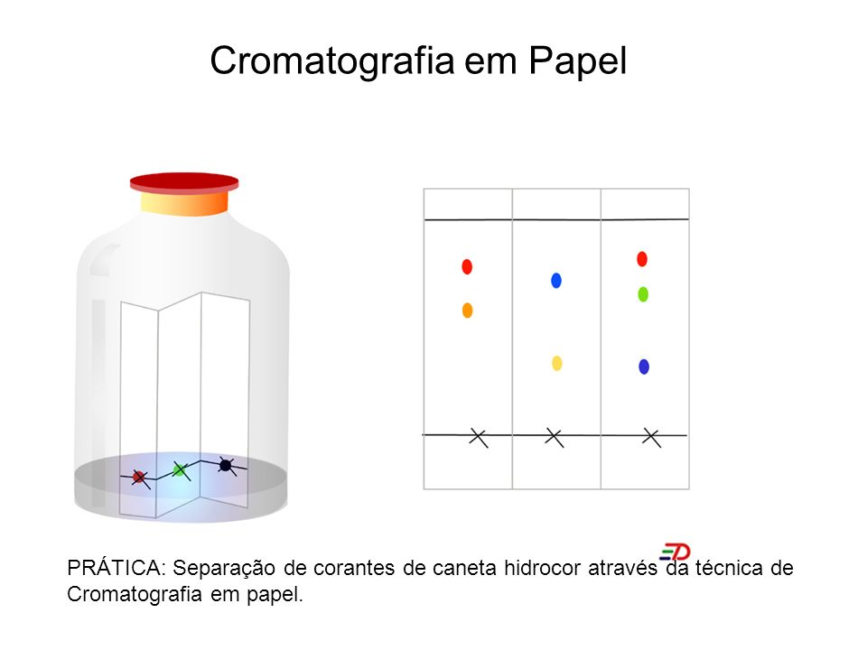 Cromatografia em Papel PRÁTICA: Separação de corantes de caneta hidrocor através da técnica de Cromatografia em papel.