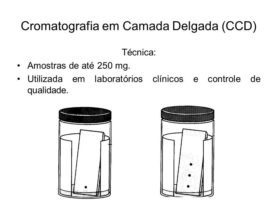 Cromatografia em Camada Delgada (CCD) Técnica: Amostras de até 250 mg. Utilizada em laboratórios clínicos e controle de qualidade.