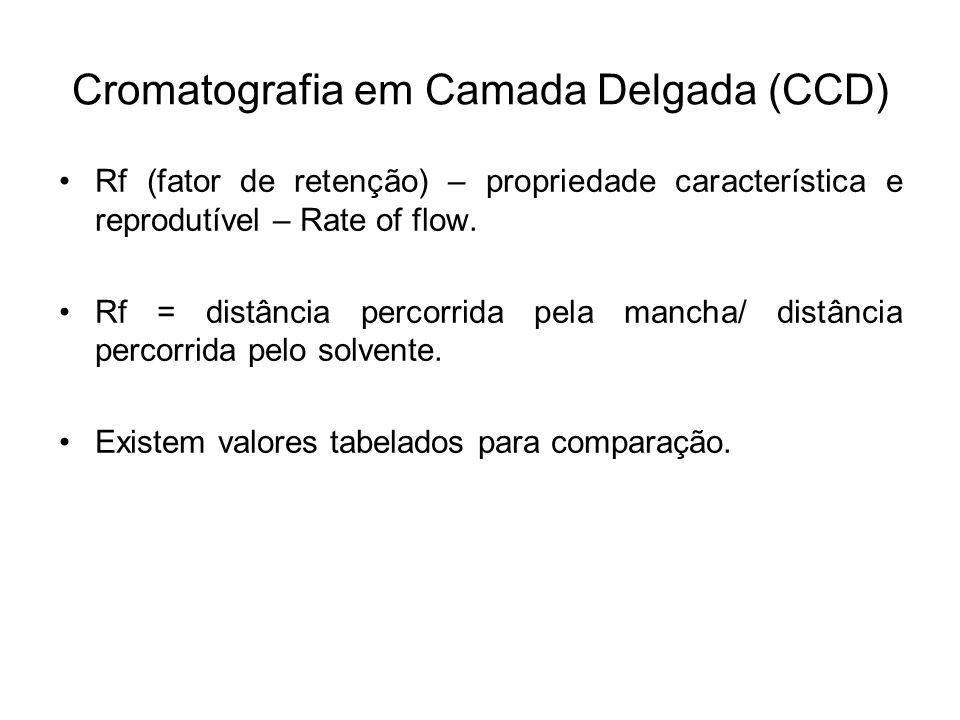 Cromatografia em Camada Delgada (CCD) Rf (fator de retenção) – propriedade característica e reprodutível – Rate of flow. Rf = distância percorrida pel