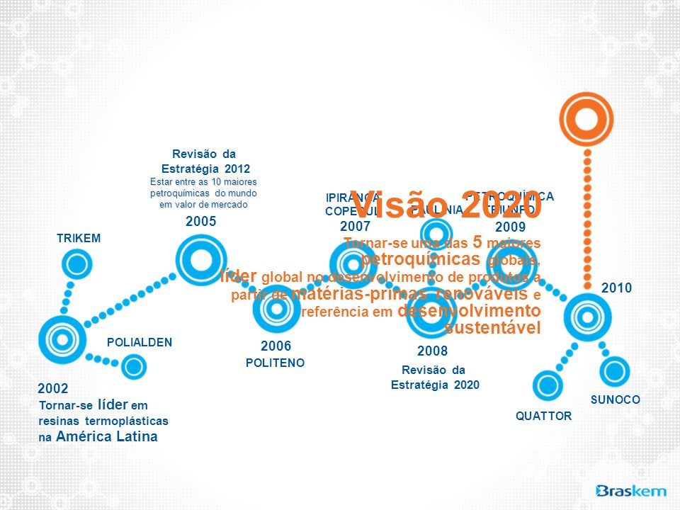 Tornar-se líder em resinas termoplásticas na América Latina 2002 2010 TRIKEM POLIALDEN 2005 Revisão da Estratégia 2012 Estar entre as 10 maiores petro