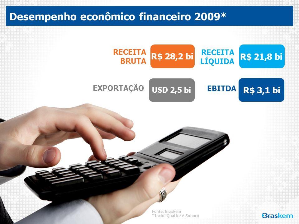RECEITA BRUTA EBITDA RECEITA LÍQUIDA EXPORTAÇÃO Desempenho econômico financeiro 2009* R$ 28,2 bi R$ 3,1 bi R$ 21,8 bi USD 2,5 bi Fonte: Braskem *Inclu