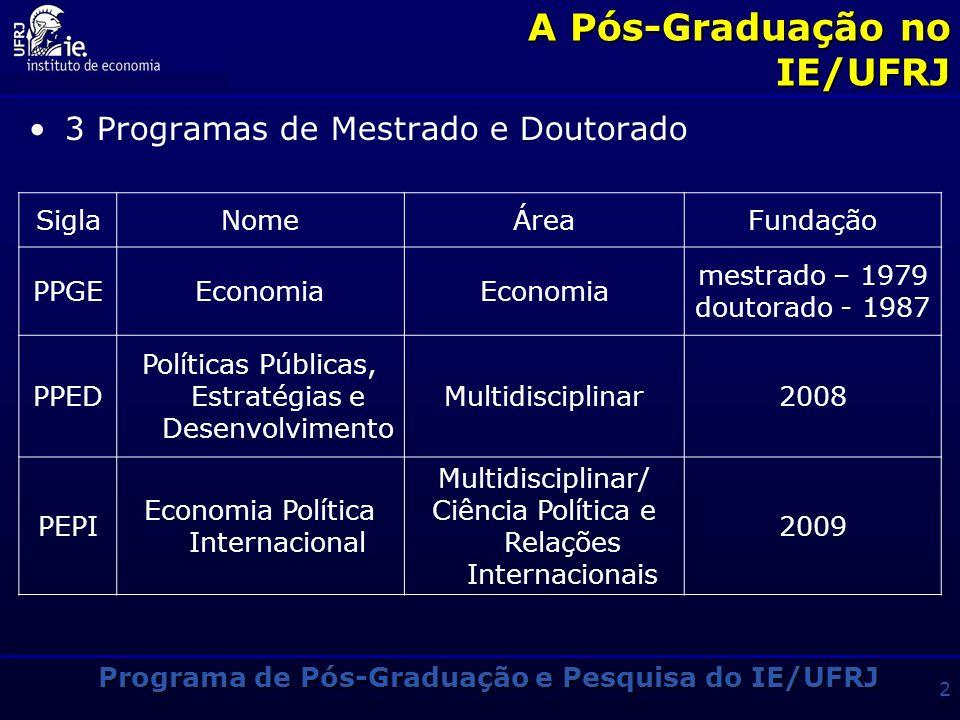 Programa de Pós-Graduação e Pesquisa do IE/UFRJ 2 A Pós-Graduação no IE/UFRJ 3 Programas de Mestrado e Doutorado SiglaNomeÁreaFundação PPGEEconomia mestrado – 1979 doutorado - 1987 PPED Políticas Públicas, Estratégias e Desenvolvimento Multidisciplinar2008 PEPI Economia Política Internacional Multidisciplinar/ Ciência Política e Relações Internacionais 2009