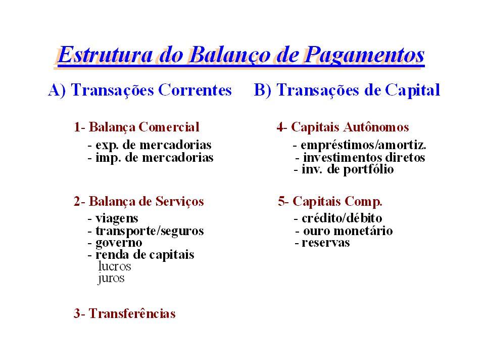 Sistema financeiro internacional: Características recentes globalização financeira liberalização cambial (conversibilidade) vulnerabilidade externa (países em desenvolvimento)