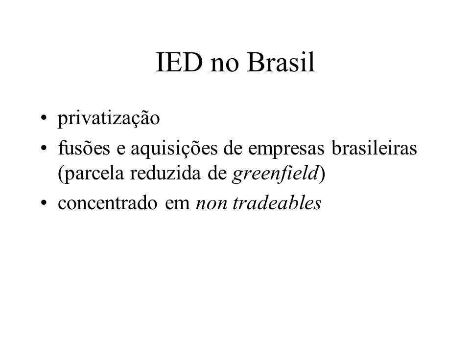 IED no Brasil privatização fusões e aquisições de empresas brasileiras (parcela reduzida de greenfield) concentrado em non tradeables
