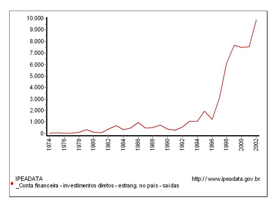 Principais mudanças nos fluxos de capitais externos 1990-92: predomínio dos empréstimos de CP 1993-94: investimento de portfólio 1995-96: financiamento de longo prazo 1996-2001: investimento externo direto