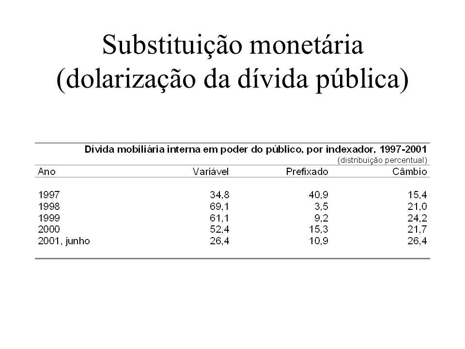 Síntese: Abertura financeira e balanço de pagamentos nos anos 1990s Déficits extraordinários no BOP Volatilidade da conta de capital Instabilidade das reservas internacionais Aumento do passivo externo – Vulnerabilidade financeira externa