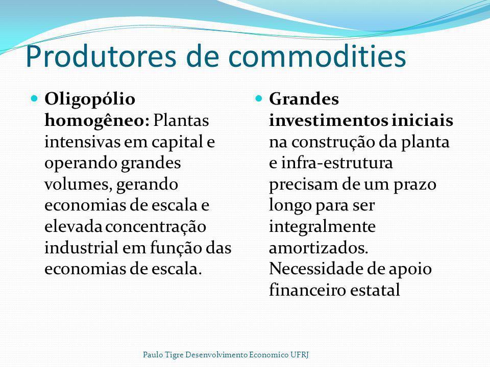 Produtores de commodities Oligopólio homogêneo: Plantas intensivas em capital e operando grandes volumes, gerando economias de escala e elevada concen