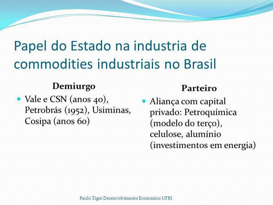 Papel do Estado na industria de commodities industriais no Brasil Demiurgo Vale e CSN (anos 40), Petrobrás (1952), Usiminas, Cosipa (anos 60) Parteiro