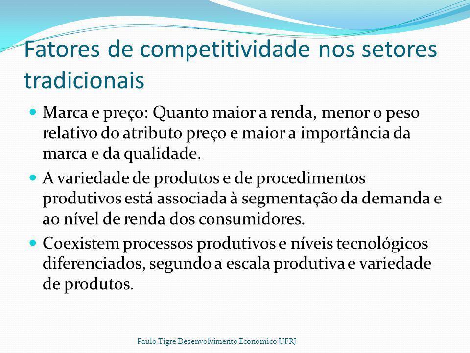 Fatores de competitividade nos setores tradicionais Marca e preço: Quanto maior a renda, menor o peso relativo do atributo preço e maior a importância
