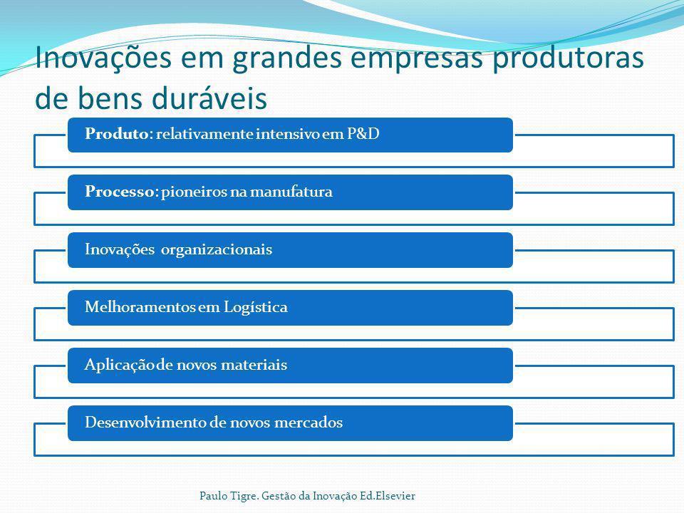 Inovações em grandes empresas produtoras de bens duráveis Produto: relativamente intensivo em P&DProcesso: pioneiros na manufaturaInovações organizaci