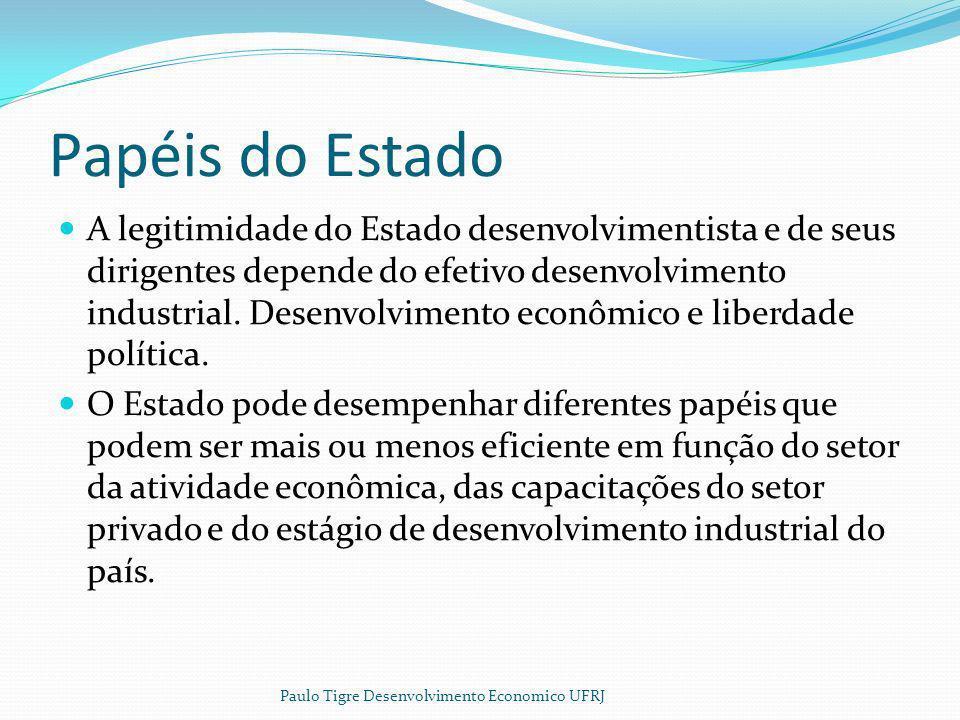 Papéis do Estado A legitimidade do Estado desenvolvimentista e de seus dirigentes depende do efetivo desenvolvimento industrial. Desenvolvimento econô