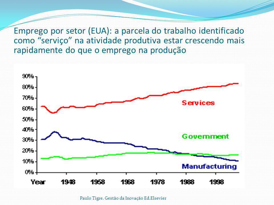 Emprego por setor (EUA): a parcela do trabalho identificado como serviço na atividade produtiva estar crescendo mais rapidamente do que o emprego na p