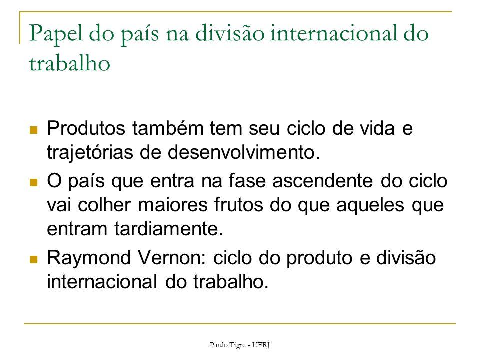 Papel do país na divisão internacional do trabalho Produtos também tem seu ciclo de vida e trajetórias de desenvolvimento. O país que entra na fase as