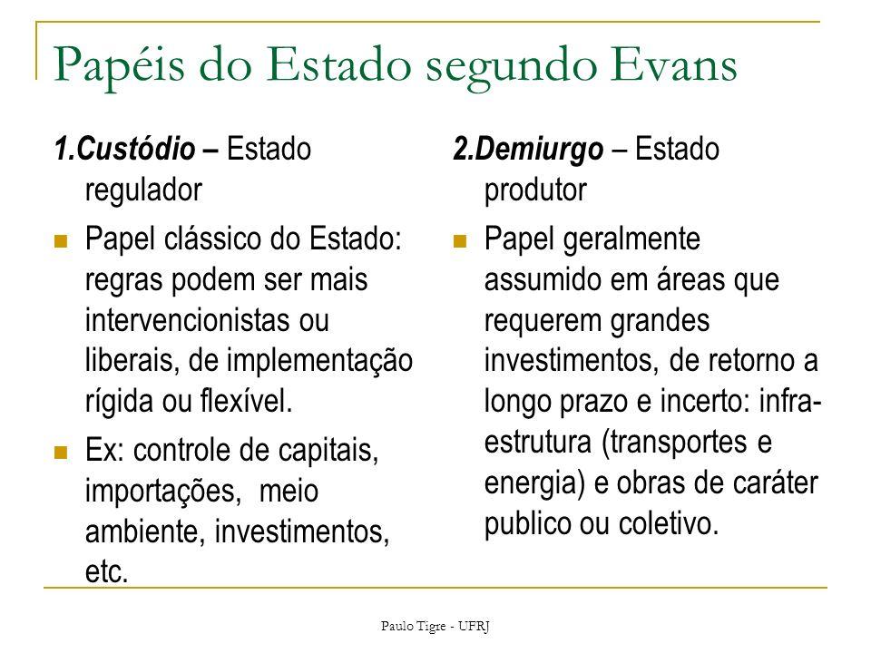 Papéis do Estado segundo Evans 1.Custódio – Estado regulador Papel clássico do Estado: regras podem ser mais intervencionistas ou liberais, de impleme