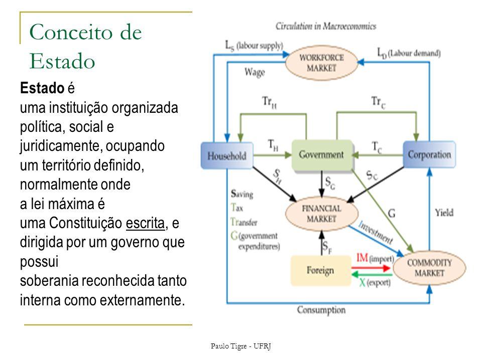 Conceito de Estado Paulo Tigre - UFRJ Estado é uma instituição organizada política, social e juridicamente, ocupando um território definido, normalmen