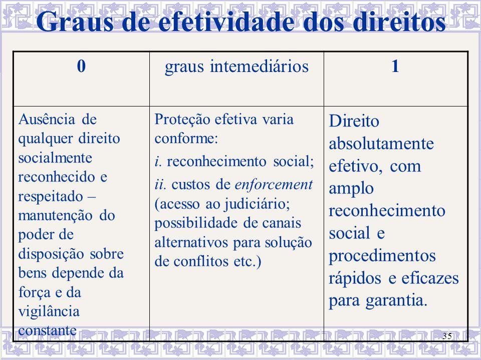 35 Graus de efetividade dos direitos 0graus intemediários1 Ausência de qualquer direito socialmente reconhecido e respeitado – manutenção do poder de