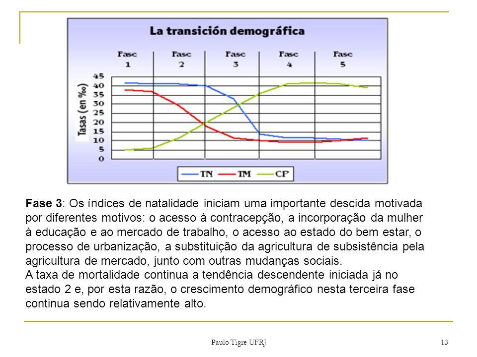 Fase 3: Os índices de natalidade iniciam uma importante descida motivada por diferentes motivos: o acesso à contracepção, a incorporação da mulher à e