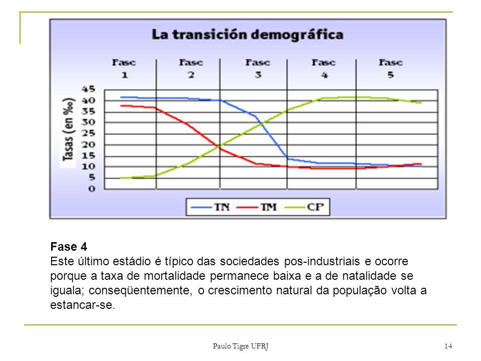 Fase 4 Este último estádio é típico das sociedades pos-industriais e ocorre porque a taxa de mortalidade permanece baixa e a de natalidade se iguala;