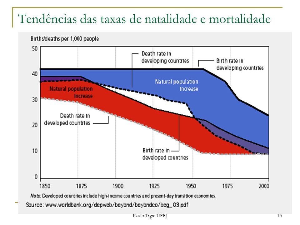 Tendências das taxas de natalidade e mortalidade 15 Paulo Tigre UFRJ