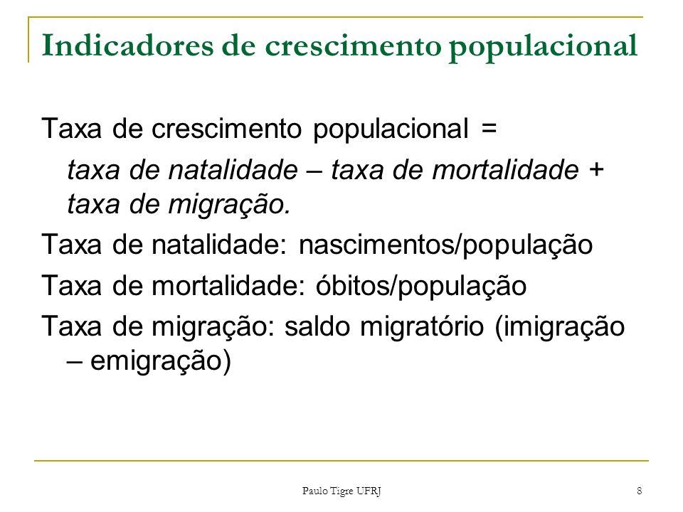 Indicadores de crescimento populacional Taxa de crescimento populacional = taxa de natalidade – taxa de mortalidade + taxa de migração. Taxa de natali