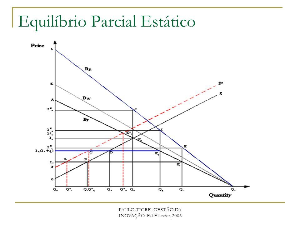 PAULO TIGRE, GESTÃO DA INOVAÇÃO. Ed.Elsevier, 2006 Equilíbrio Parcial Estático