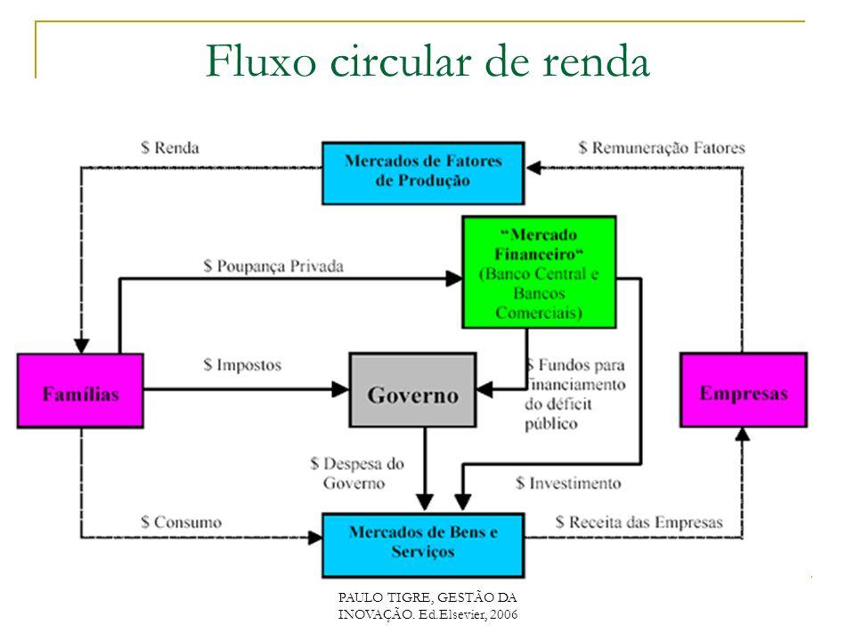 PAULO TIGRE, GESTÃO DA INOVAÇÃO. Ed.Elsevier, 2006 Fluxo circular de renda