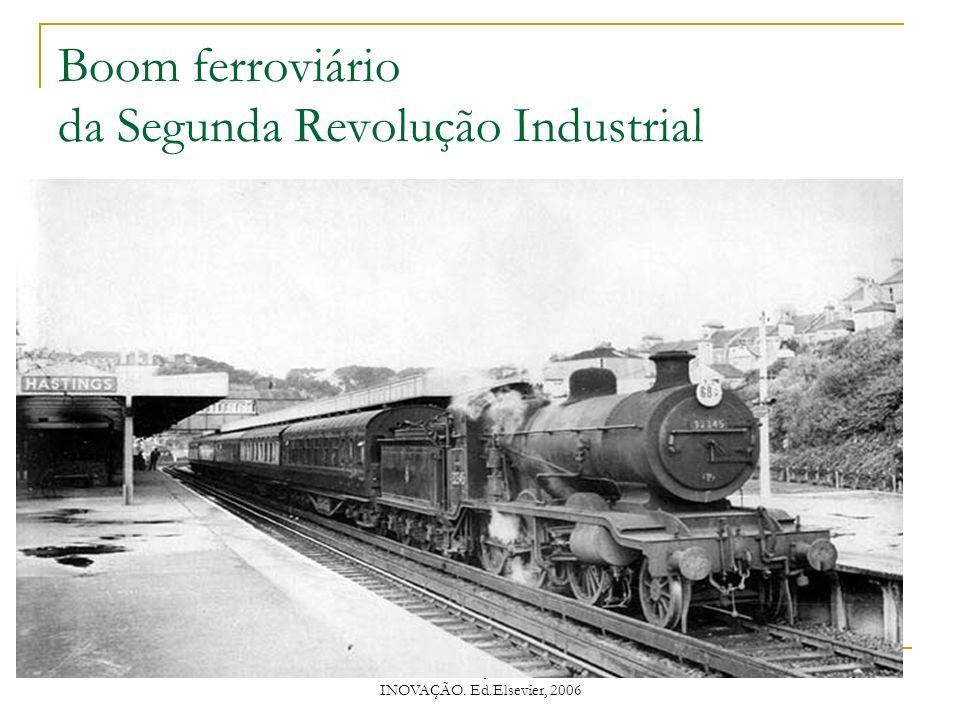 PAULO TIGRE, GESTÃO DA INOVAÇÃO. Ed.Elsevier, 2006 Boom ferroviário da Segunda Revolução Industrial