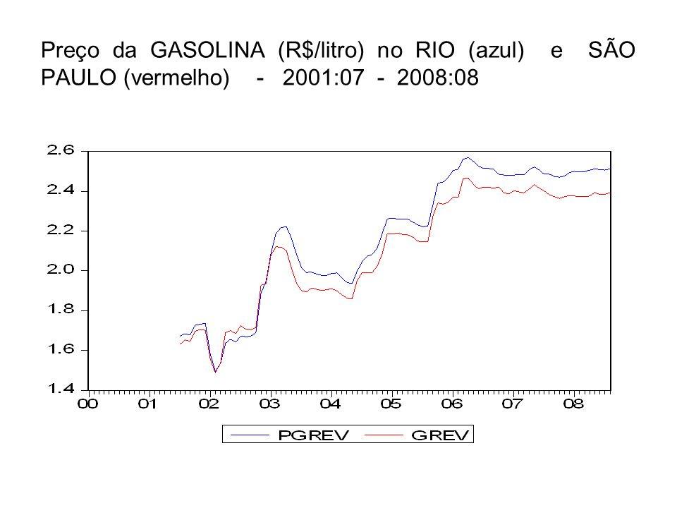 Preço da GASOLINA (R$/litro) no RIO (azul) e SÃO PAULO (vermelho) - 2001:07 - 2008:08