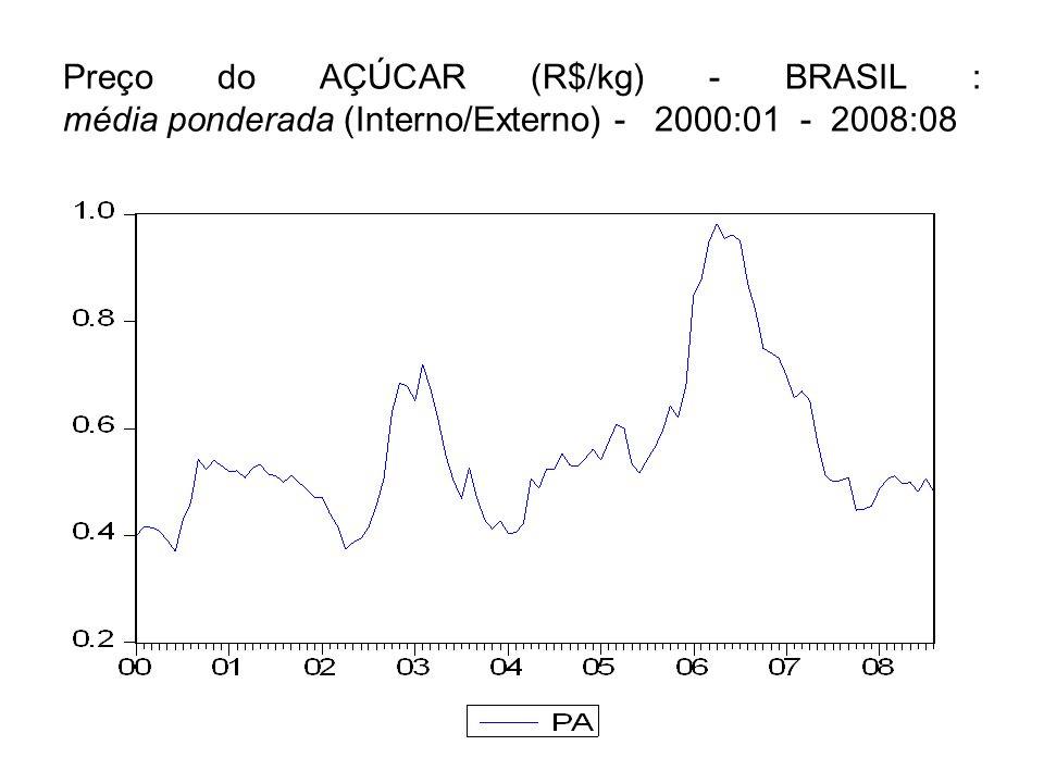 Preço do AÇÚCAR (R$/kg) - BRASIL : média ponderada (Interno/Externo) - 2000:01 - 2008:08