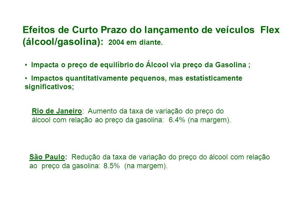Efeitos de Curto Prazo do lançamento de veículos Flex (álcool/gasolina): 2004 em diante. Impacta o preço de equilíbrio do Álcool via preço da Gasolina