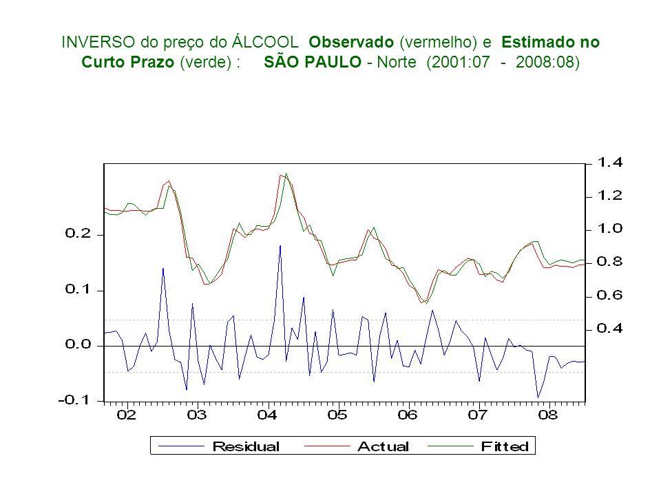 INVERSO do preço do ÁLCOOL Observado (vermelho) e Estimado no Curto Prazo (verde) : SÃO PAULO - Norte (2001:07 - 2008:08)