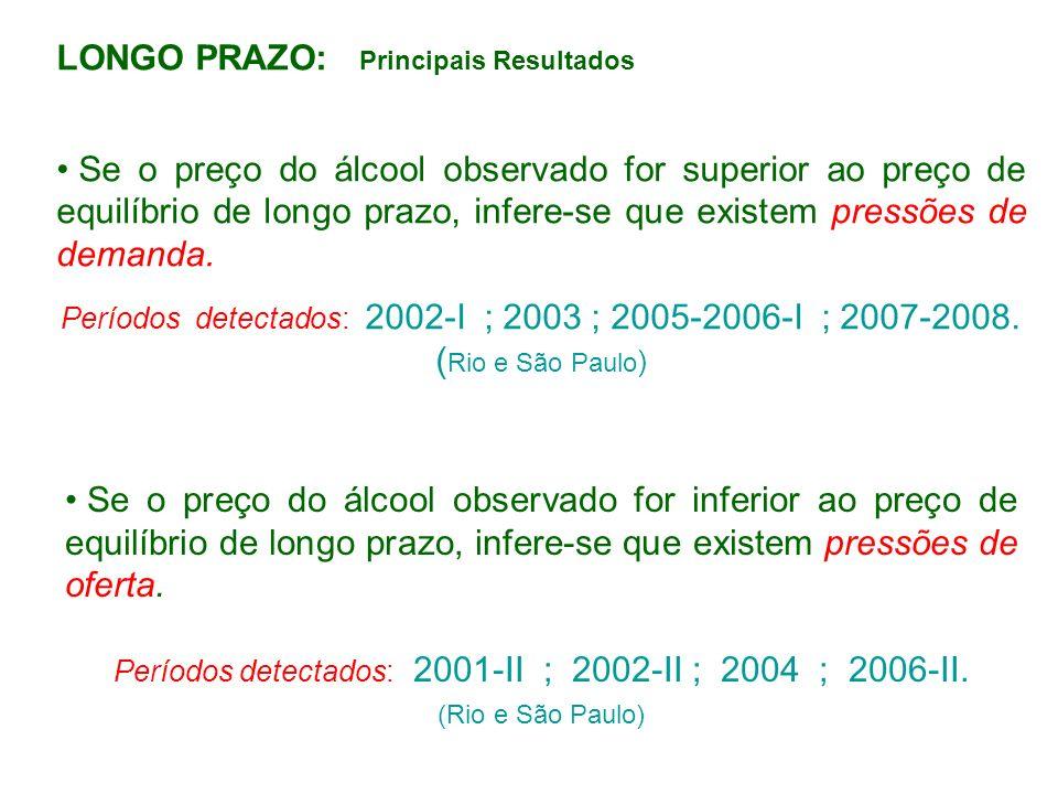 LONGO PRAZO: Principais Resultados Se o preço do álcool observado for superior ao preço de equilíbrio de longo prazo, infere-se que existem pressões d