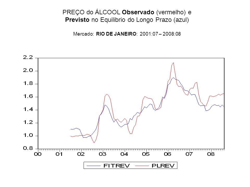 PREÇO do ÁLCOOL Observado (vermelho) e Previsto no Equilibrio do Longo Prazo (azul) Mercado: RIO DE JANEIRO: 2001:07 – 2008:08