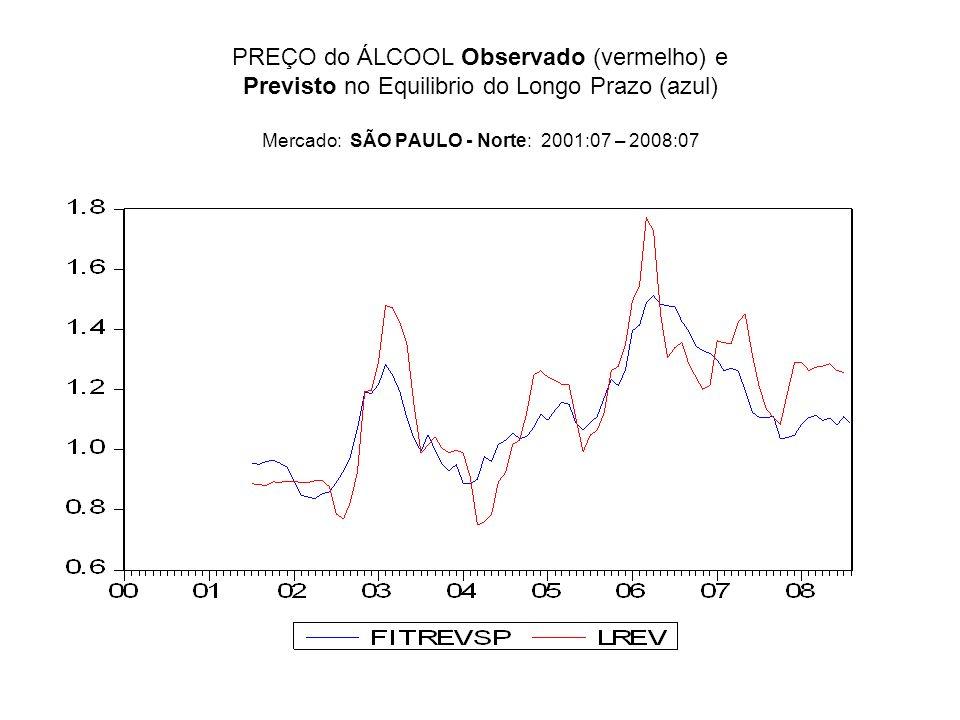 PREÇO do ÁLCOOL Observado (vermelho) e Previsto no Equilibrio do Longo Prazo (azul) Mercado: SÃO PAULO - Norte: 2001:07 – 2008:07