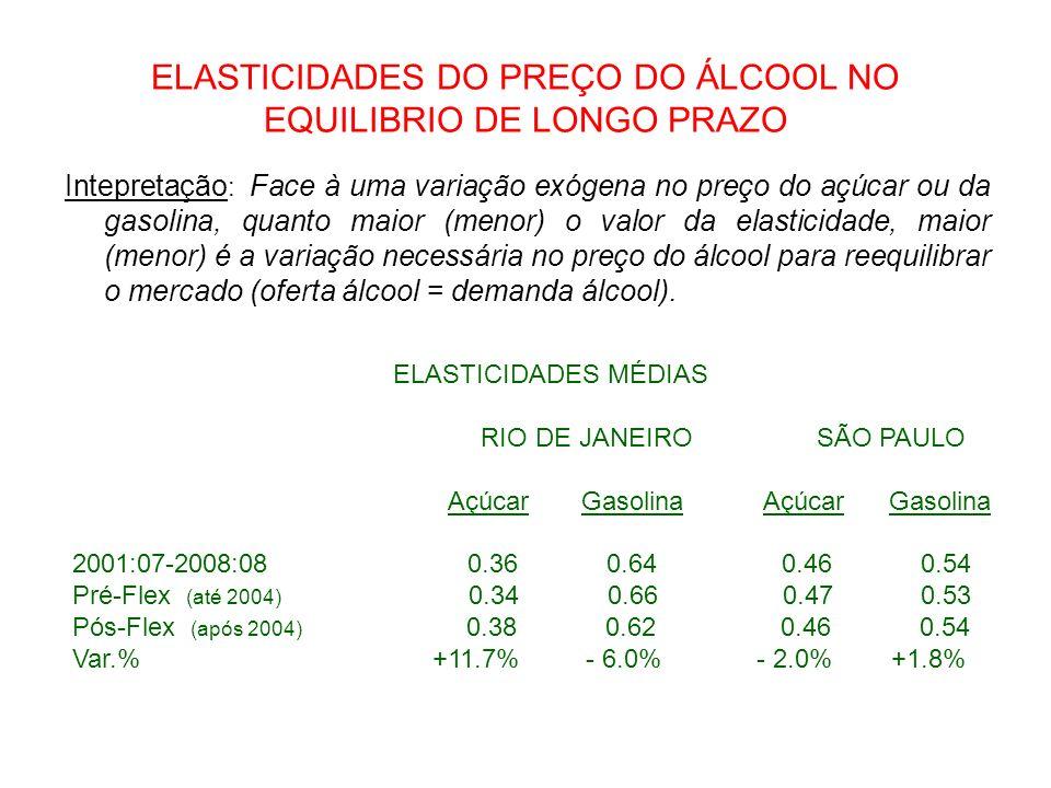 ELASTICIDADES DO PREÇO DO ÁLCOOL NO EQUILIBRIO DE LONGO PRAZO Intepretação : Face à uma variação exógena no preço do açúcar ou da gasolina, quanto mai