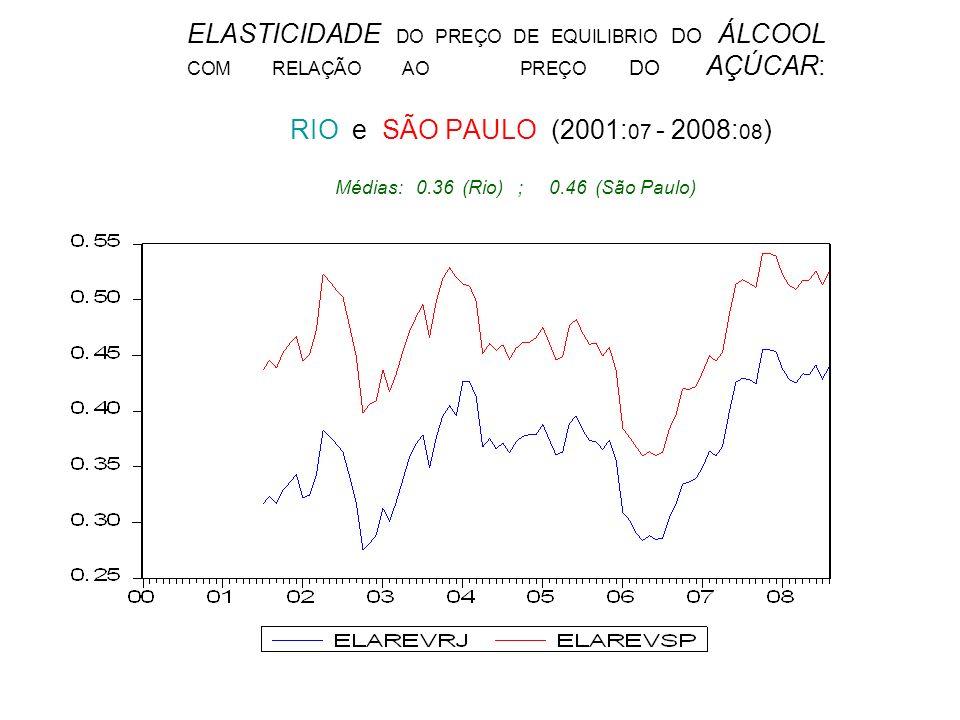 ELASTICIDADE DO PREÇO DE EQUILIBRIO DO ÁLCOOL COM RELAÇÃO AO PREÇO DO AÇÚCAR: RIO e SÃO PAULO (2001: 07 - 2008: 08 ) Médias: 0.36 (Rio) ; 0.46 (São Pa