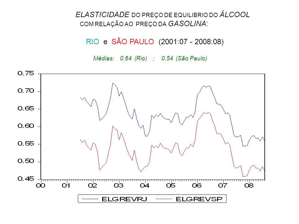 ELASTICIDADE DO PREÇO DE EQUILIBRIO DO ÁLCOOL COM RELAÇÃO AO PREÇO DA GASOLINA: RIO e SÃO PAULO (2001:07 - 2008:08) Médias: 0.64 (Rio) ; 0.54 (São Pau