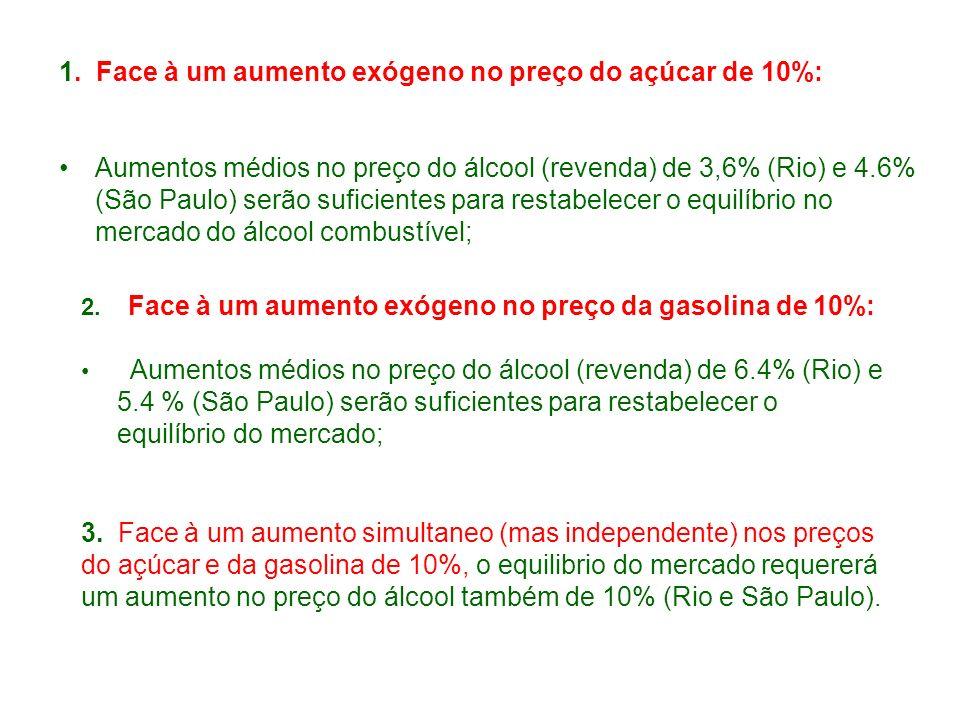1. Face à um aumento exógeno no preço do açúcar de 10%: Aumentos médios no preço do álcool (revenda) de 3,6% (Rio) e 4.6% (São Paulo) serão suficiente