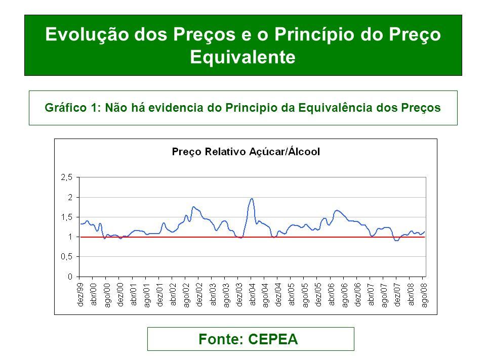 Efeitos de Curto Prazo do lançamento de veículos Flex (álcool/gasolina): 2004 em diante.