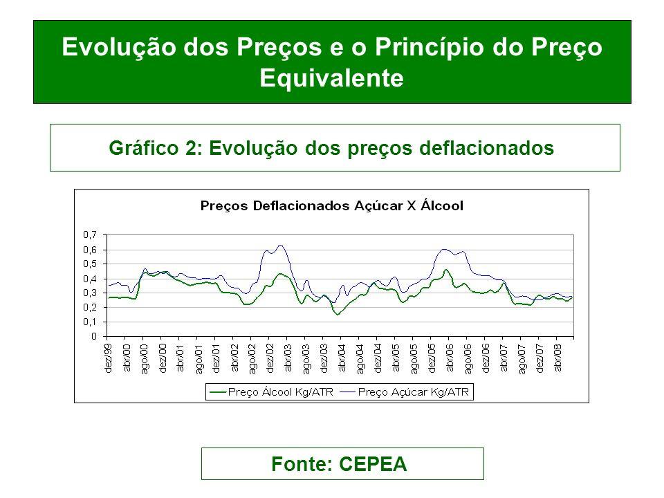 Evolução dos Preços e o Princípio do Preço Equivalente Gráfico 2: Evolução dos preços deflacionados Fonte: CEPEA